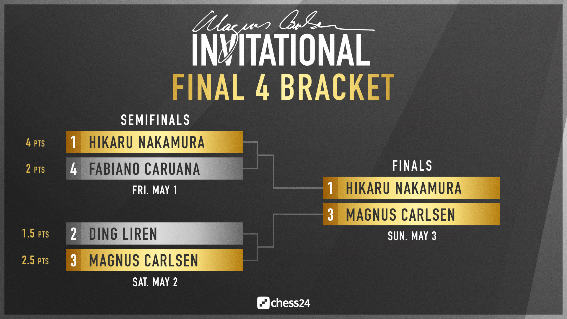 Current standings of the Magnus Carlsen Invitational
